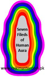 Human aura fields